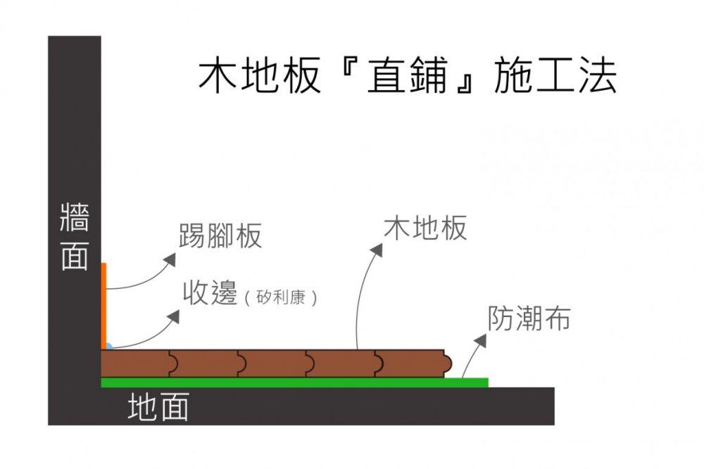 木地板直鋪工法.jpg