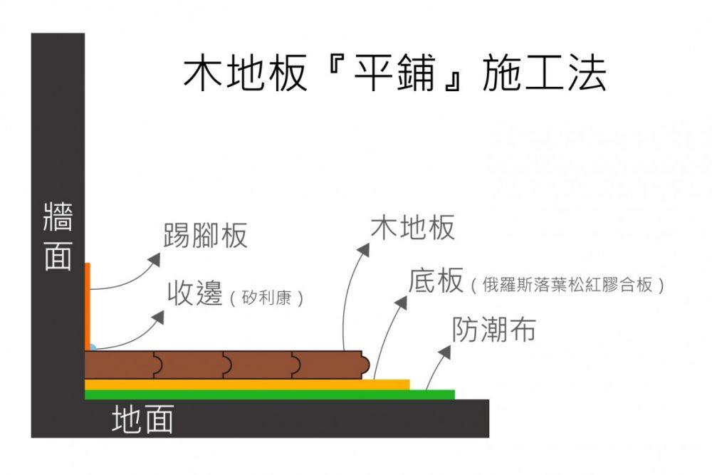 木地板平鋪工法.jpg