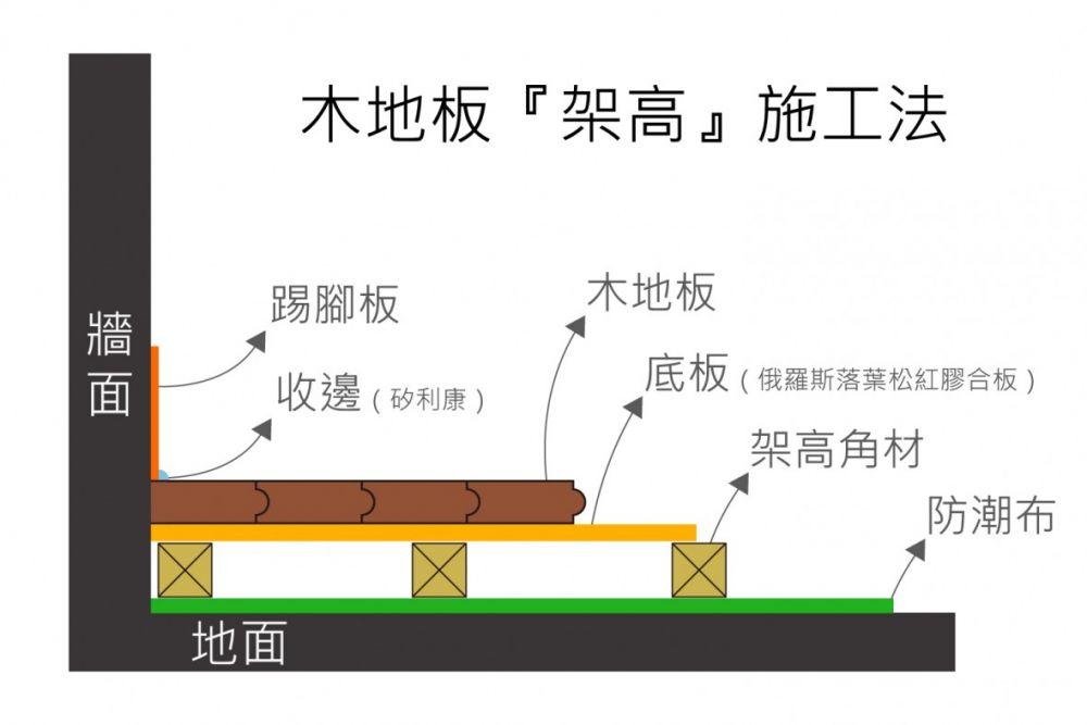 木地板架高工法.jpg